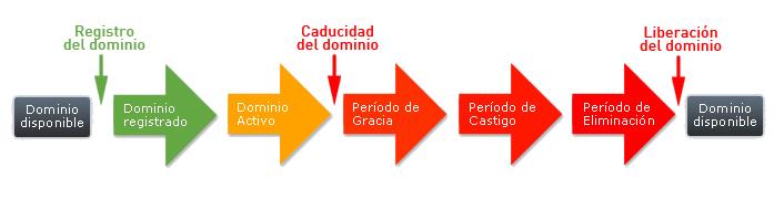 ciclo de vida de los dominios
