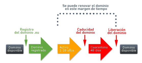 ciclo de vida dominios .eu